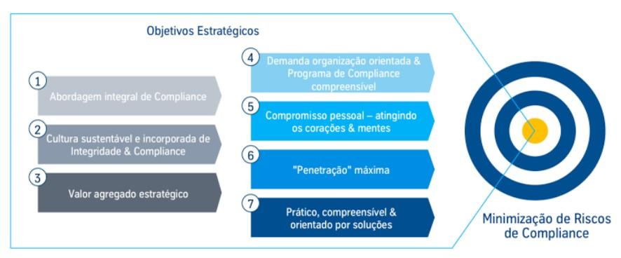 thyssenkrupp compliance objetivos estratégicos estrategia