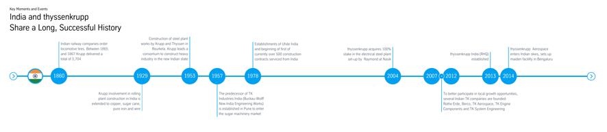 ThyssenKrupp India History Timeline