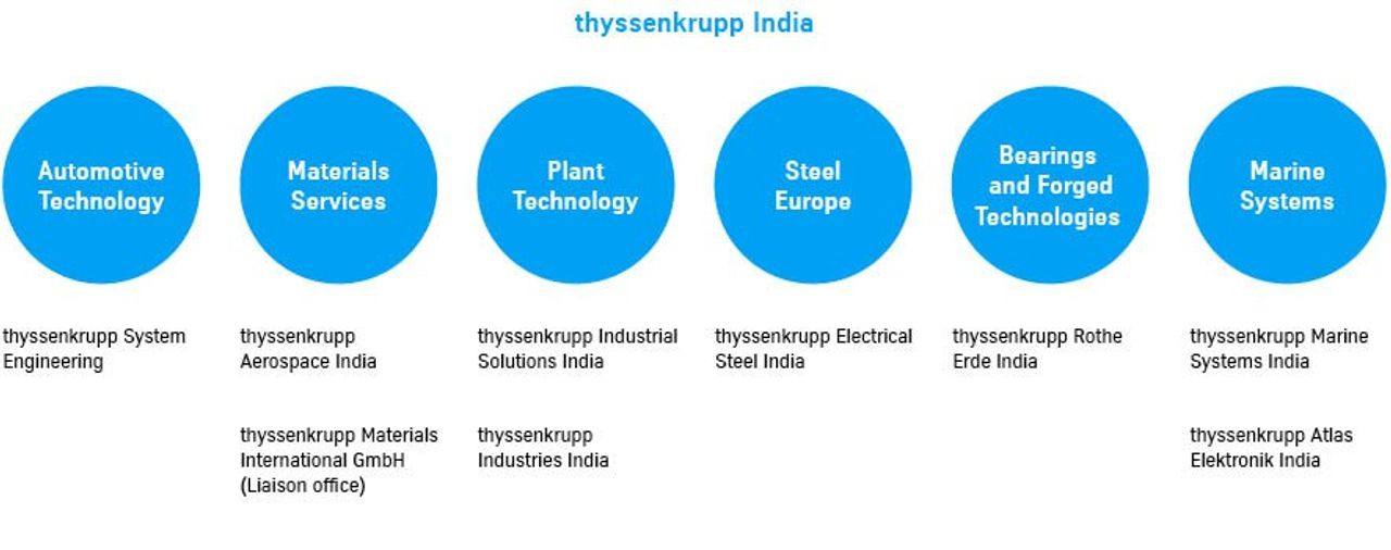 thyssenkrupp India Organizational Chart