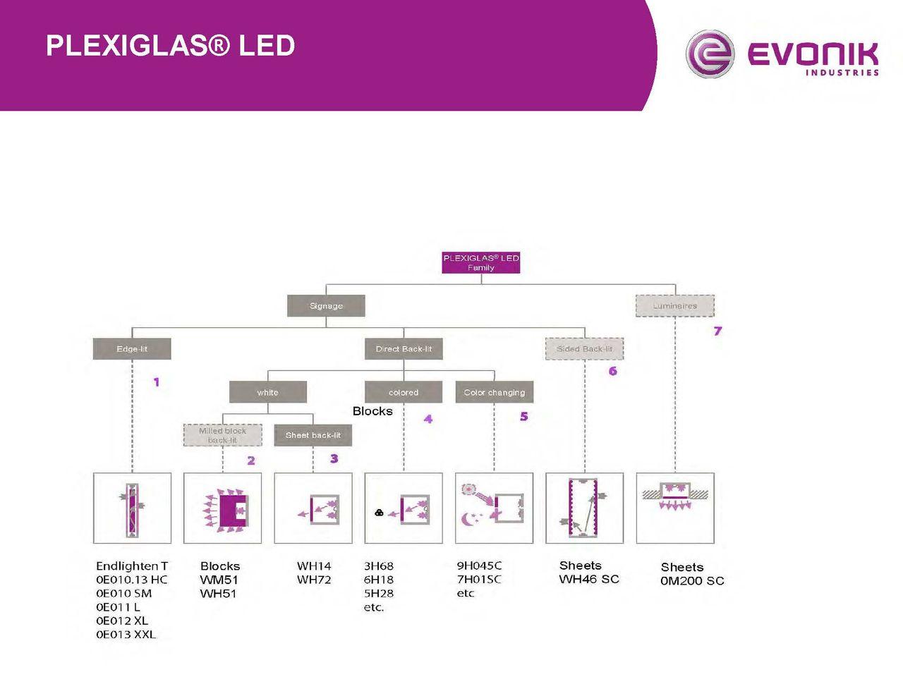 Afbeelding Cover presentatie PLEXIGLAS® LED