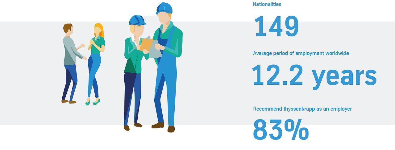 Employees thyssenkrupp Key figures